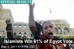 Islamists Win 61% of Egypt Vote