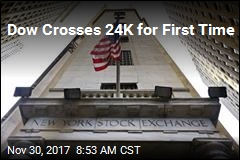 Dow Crosses 24K for First Time
