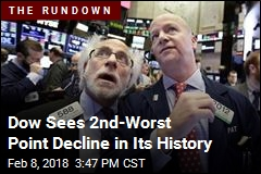 Dow Plunges 1K Points as Market Swoons Again