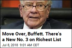 Move Over, Buffett. There's a New No. 3 on Richest List