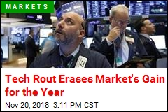 Tech Rout Erases Market's Gain for the Year