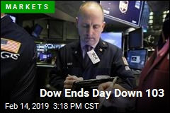 Dow Ends Day Down 103