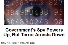 Government's Spy Powers Up, But Terror Arrests Down