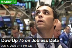 Dow Up 75 on Jobless Data