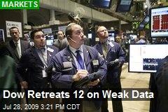 Dow Retreats 12 on Weak Data