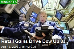 Retail Gains Drive Dow Up 83