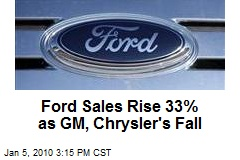 Ford Sales Rise 33% as GM, Chrysler's Fall