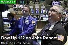 Dow Up 122 on Jobs Report