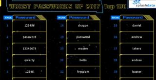 'Trustno1' Makes List of Really Bad Passwords