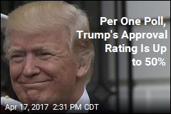 Per One Poll, Trump's Approval Rating Is Up to 50%