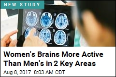 Women's Brains More Active Than Men's in 2 Key Areas
