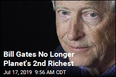 Bill Gates No Longer Planet's 2nd Richest