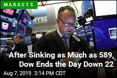 After Sinking as Much as 589, Dow Ends the Day Down 22