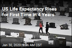 US Life Expectancy Rises for First Time in 4 Years