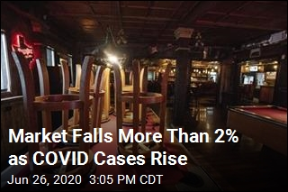 Market Falls More Than 2% as COVID Cases Rise