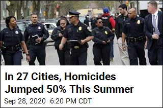 In 27 Cities, Homicides Jumped 50% This Summer