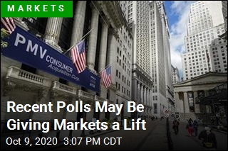Market Has Strongest Week in Months