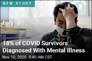 COVID Survivors at Higher Risk of Mental Illness