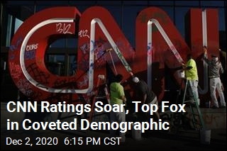 CNN Ratings Soar, Top Fox in Coveted Demographic