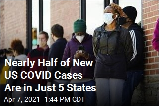 Nearly Half of New US COVID Cases Are in Just 5 States