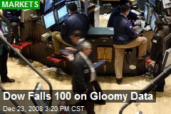 Dow Falls 100 on Gloomy Data